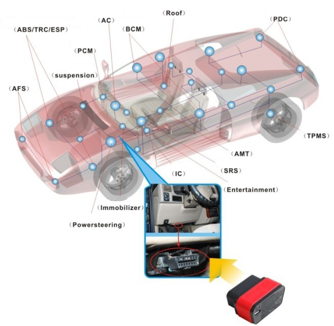 X431-auto-diag-diagnostic-connector-connect-with-car-02