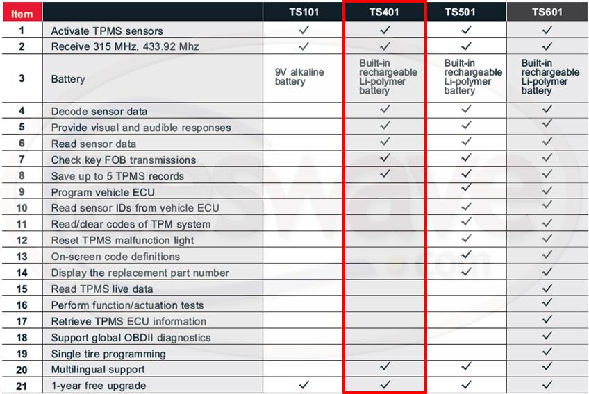 TPMS compare