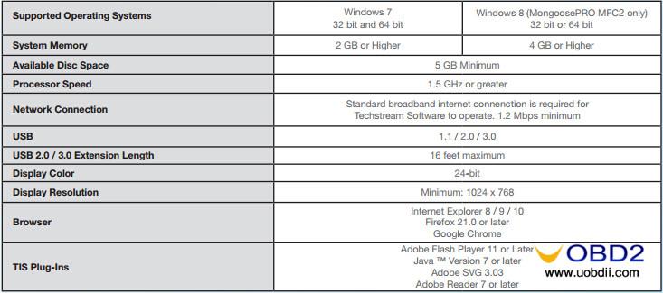 techstream-full-vs-lite-2