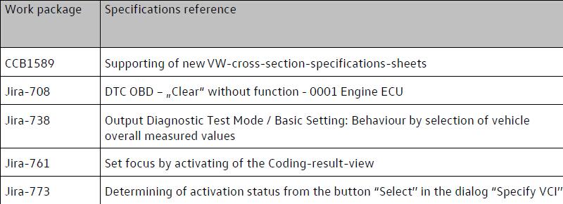 ODIS Service 4.1.0 (RC396R)-03