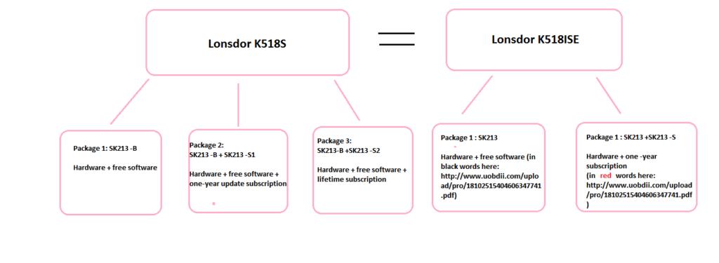 lonsdor-518s-vs-k518ise