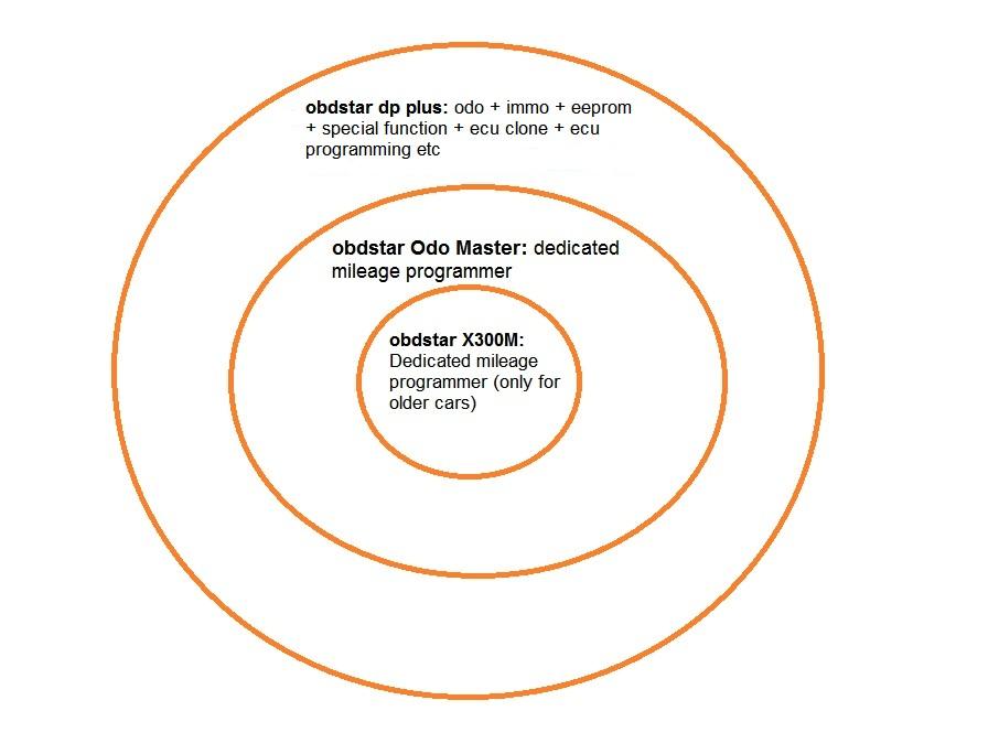 obdstar-odo-master-vs-dp-plus-vs-x300m-02