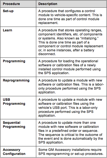 gm-sps-programming-instruction-5