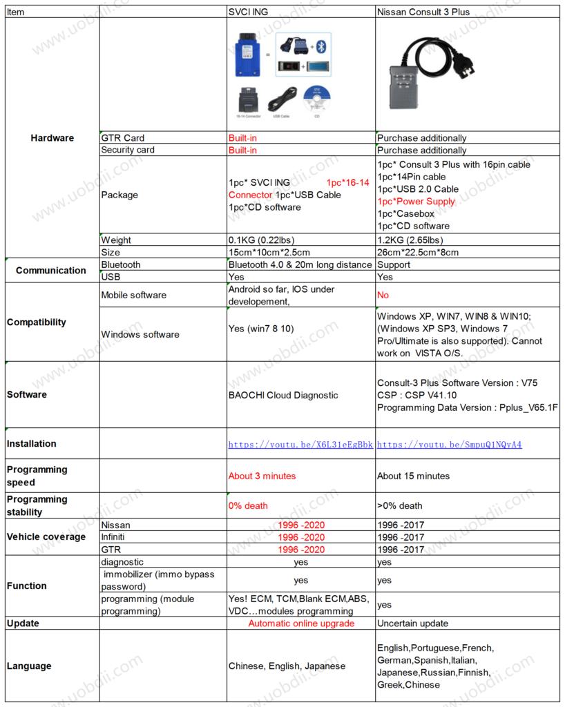 SVCI-ING-compares-Consult-3-plus-00